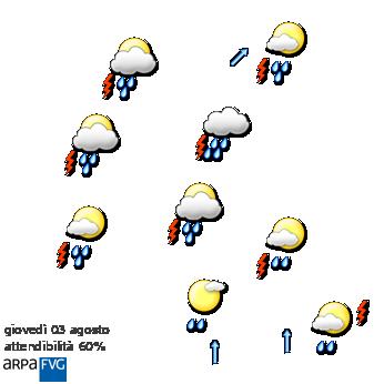 Situazione meteo in Friuli